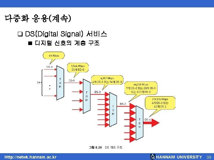 다중화 응용(계속) q DS(Digital Signal) 서비스 ■ 디지털 신호의 계층 구조 Http: //netwk. hannam.