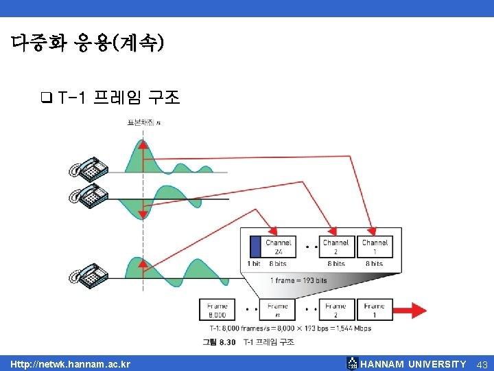 다중화 응용(계속) q T-1 프레임 구조 Http: //netwk. hannam. ac. kr HANNAM UNIVERSITY 43