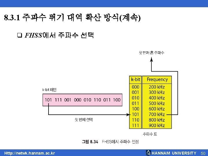 8. 3. 1 주파수 뛰기 대역 확산 방식(계속) q FHSS에서 주파수 선택 Http: //netwk.