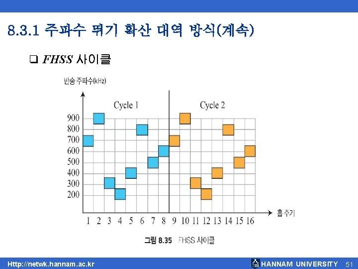 8. 3. 1 주파수 뛰기 확산 대역 방식(계속) q FHSS 사이클 Http: //netwk. hannam.