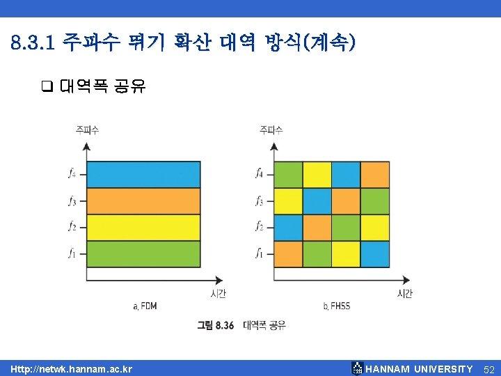 8. 3. 1 주파수 뛰기 확산 대역 방식(계속) q 대역폭 공유 Http: //netwk. hannam.
