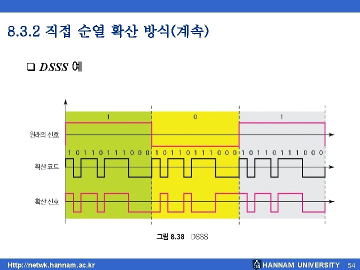 8. 3. 2 직접 순열 확산 방식(계속) q DSSS 예 Http: //netwk. hannam. ac.