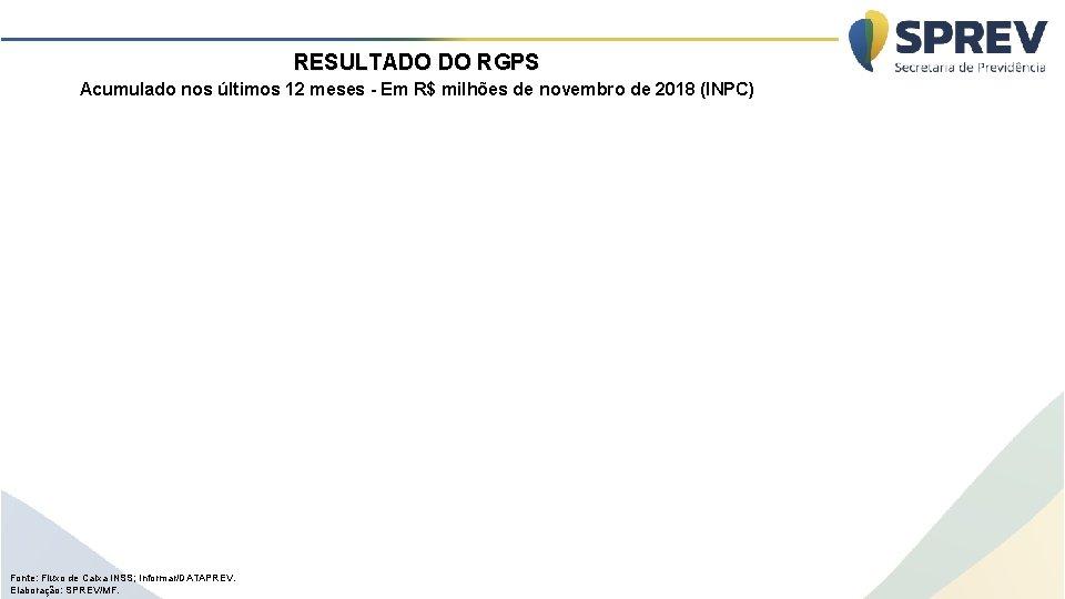 RESULTADO DO RGPS Acumulado nos últimos 12 meses - Em R$ milhões de novembro