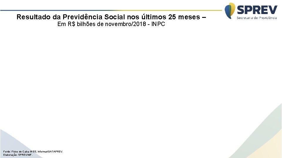 Resultado da Previdência Social nos últimos 25 meses – Em R$ bilhões de novembro/2018