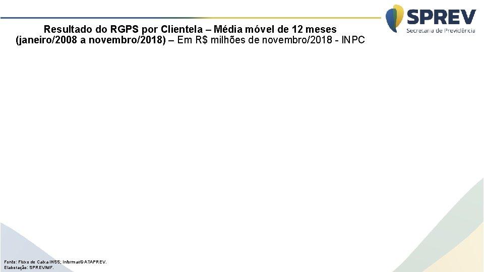 Resultado do RGPS por Clientela – Média móvel de 12 meses (janeiro/2008 a novembro/2018)