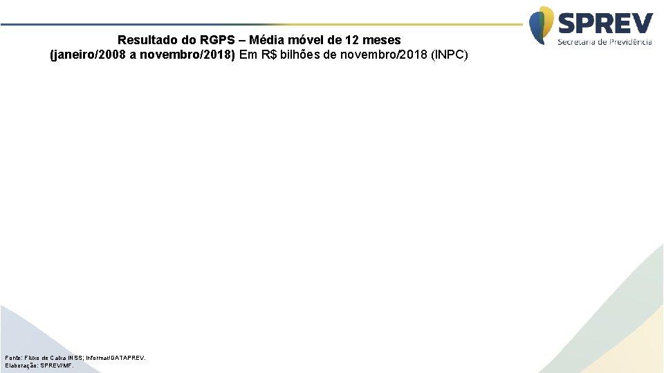 Resultado do RGPS – Média móvel de 12 meses (janeiro/2008 a novembro/2018) Em R$