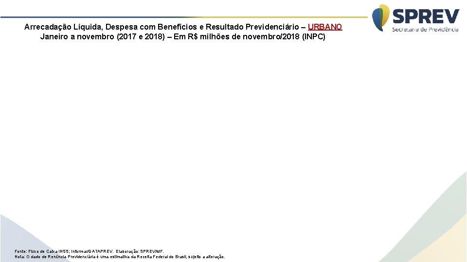 Arrecadação Líquida, Despesa com Benefícios e Resultado Previdenciário – URBANO Janeiro a novembro (2017