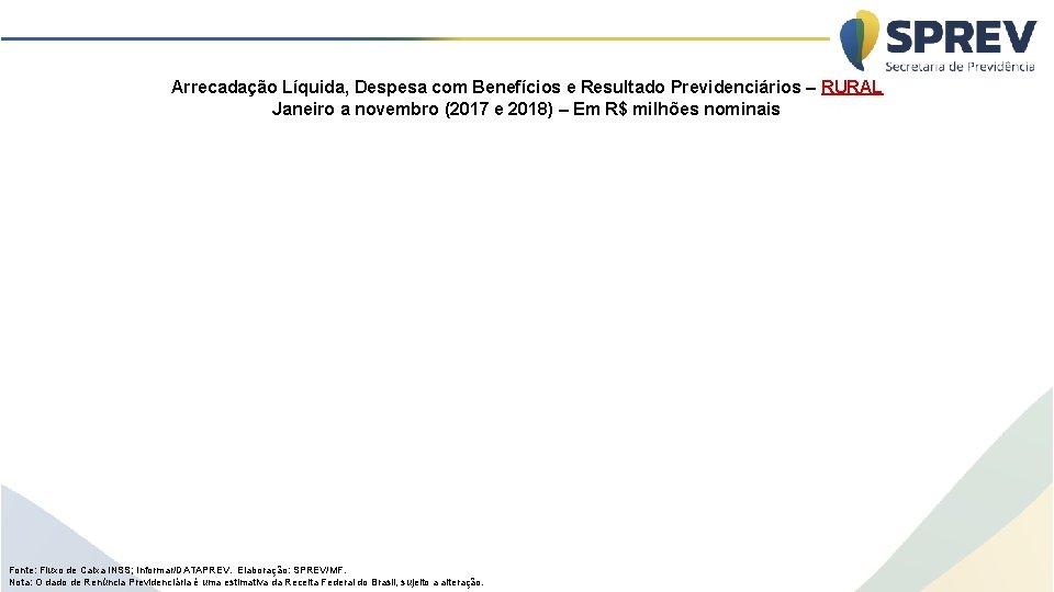 Arrecadação Líquida, Despesa com Benefícios e Resultado Previdenciários – RURAL Janeiro a novembro (2017