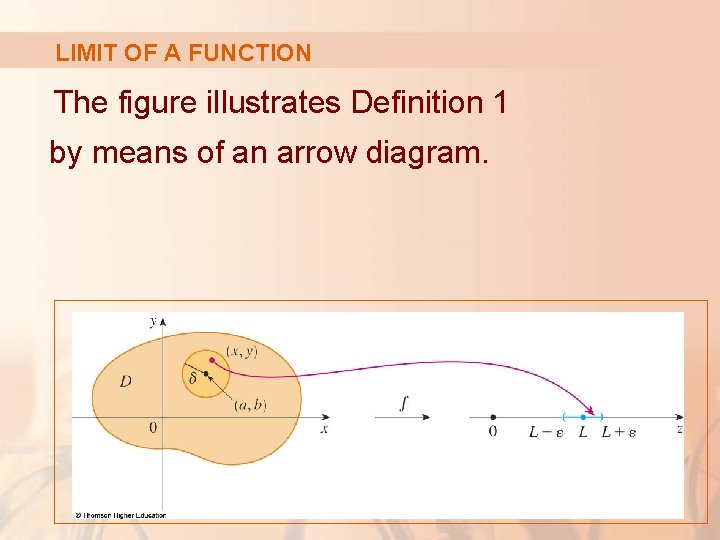 LIMIT OF A FUNCTION The figure illustrates Definition 1 by means of an arrow