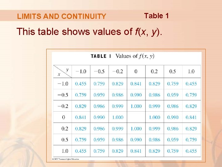 LIMITS AND CONTINUITY Table 1 This table shows values of f(x, y).