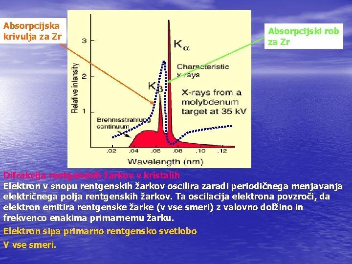 Absorpcijska krivulja za Zr Absorpcijski rob za Zr Difrakcija rentgenskih žarkov v kristalih Elektron