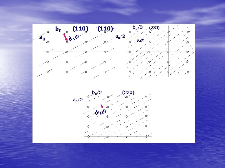 b 0 a 0 (110) d 11 b 0/3 (110) a 0/2 0 b
