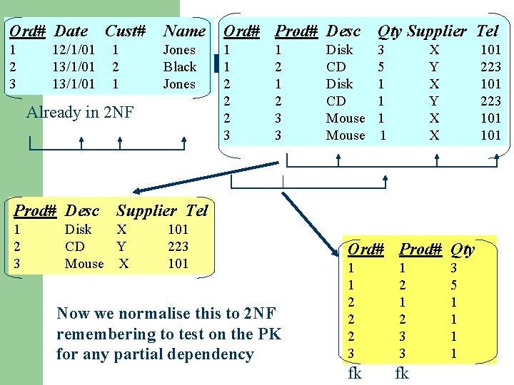 Ord# Date 1 2 3 12/1/01 13/1/01 Cust# 1 2 1 Name Ord# Prod#
