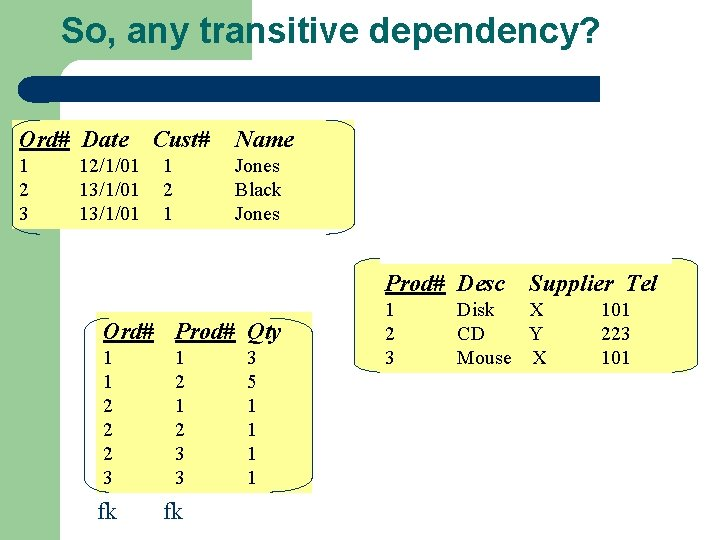 So, any transitive dependency? Ord# Date 1 2 3 12/1/01 13/1/01 Cust# 1 2