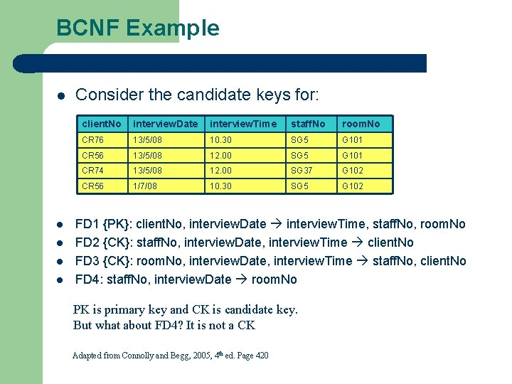 BCNF Example l l l Consider the candidate keys for: client. No interview. Date