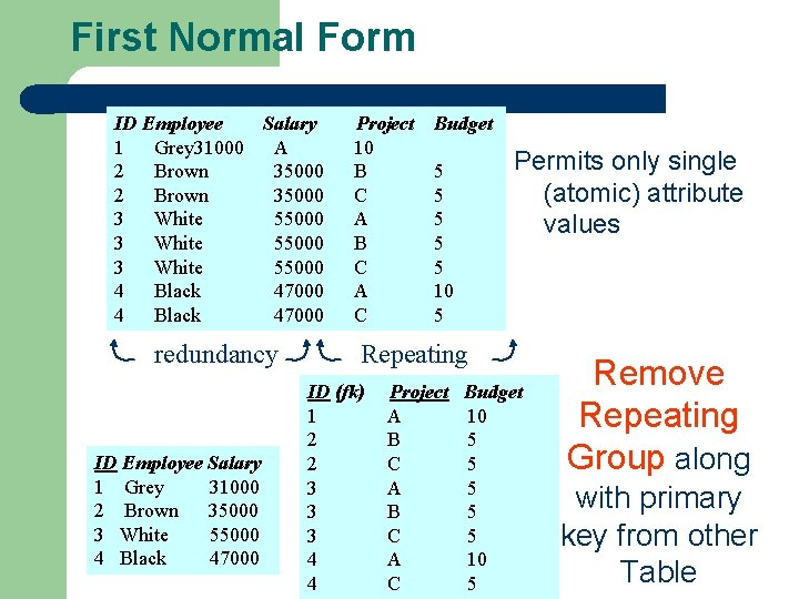 First Normal Form ID Employee Salary 1 Grey 31000 A 2 Brown 35000 3