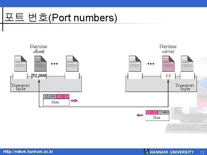 포트 번호(Port numbers) Http: //netwk. hannam. ac. kr HANNAM UNIVERSITY 12