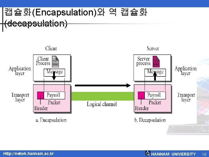 캡슐화(Encapsulation)와 역 캡슐화 (decapsulation) Http: //netwk. hannam. ac. kr HANNAM UNIVERSITY 18