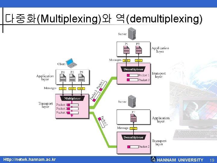 다중화(Multiplexing)와 역(demultiplexing) TCP/IP Protocol Suite Http: //netwk. hannam. ac. kr HANNAM UNIVERSITY 19