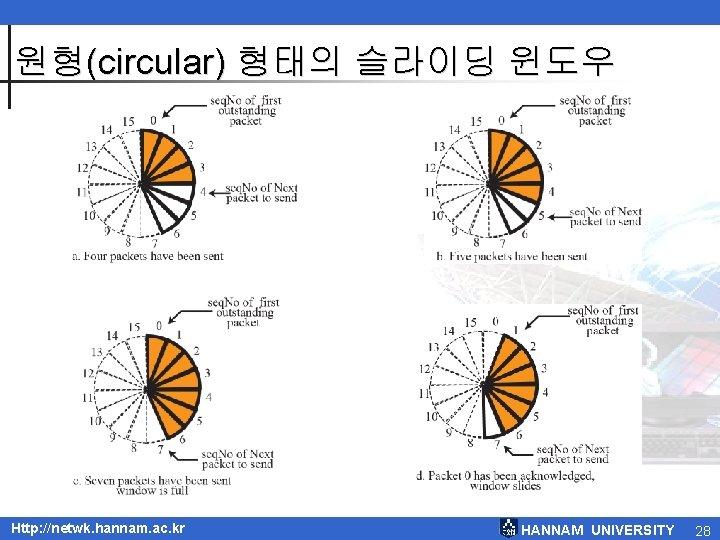원형(circular) 형태의 슬라이딩 윈도우 Http: //netwk. hannam. ac. kr HANNAM UNIVERSITY 28