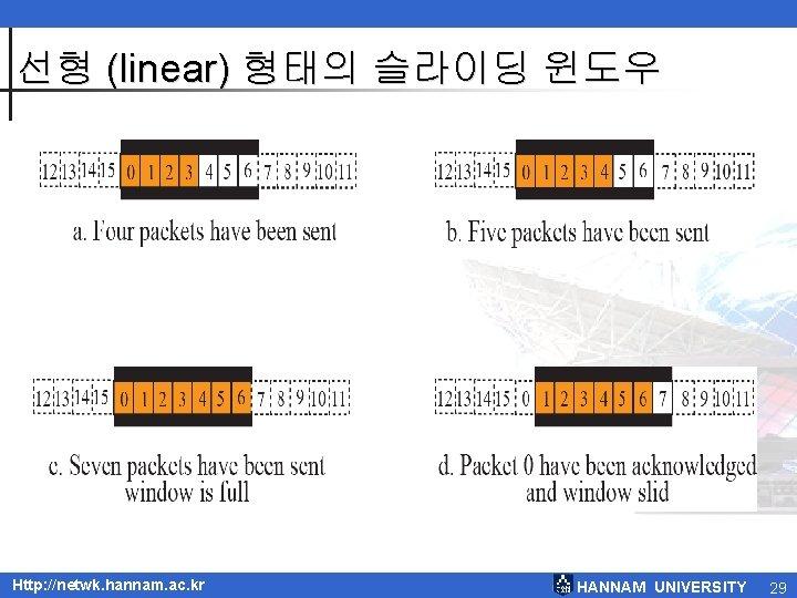 선형 (linear) 형태의 슬라이딩 윈도우 Http: //netwk. hannam. ac. kr HANNAM UNIVERSITY 29