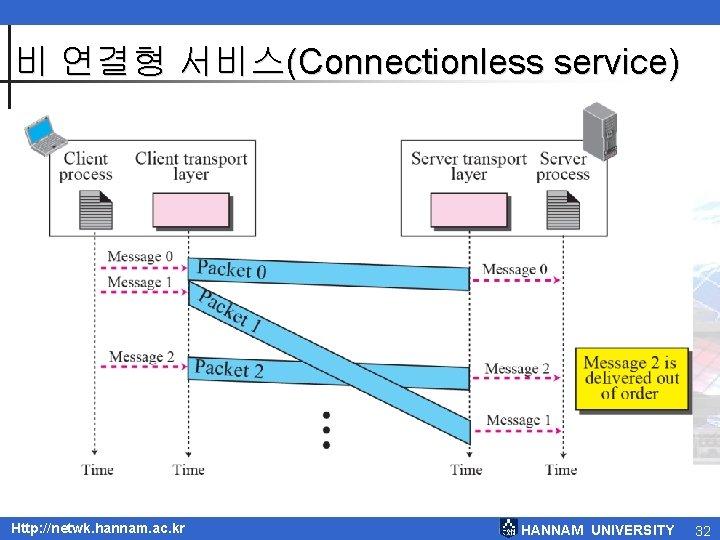 비 연결형 서비스(Connectionless service) Http: //netwk. hannam. ac. kr HANNAM UNIVERSITY 32