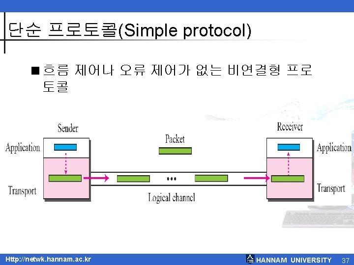 단순 프로토콜(Simple protocol) <흐름 제어나 오류 제어가 없는 비연결형 프로 토콜 Http: //netwk. hannam.