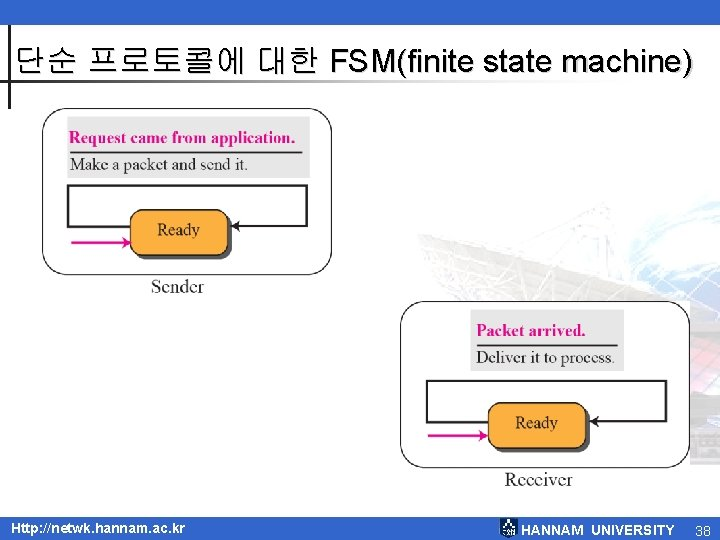 단순 프로토콜에 대한 FSM(finite state machine) Http: //netwk. hannam. ac. kr HANNAM UNIVERSITY 38