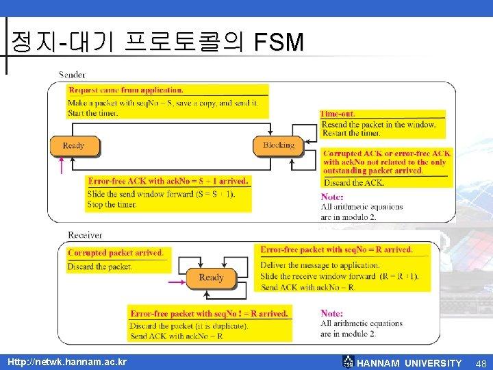 정지-대기 프로토콜의 FSM Http: //netwk. hannam. ac. kr HANNAM UNIVERSITY 48