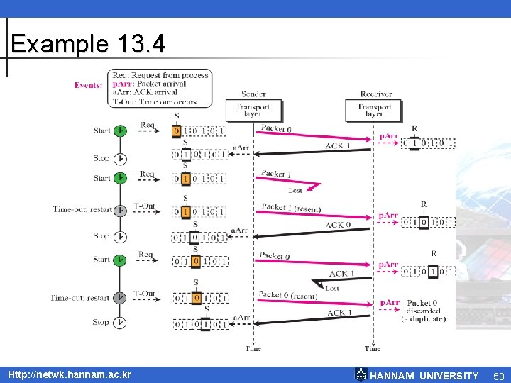 Example 13. 4 Http: //netwk. hannam. ac. kr HANNAM UNIVERSITY 50