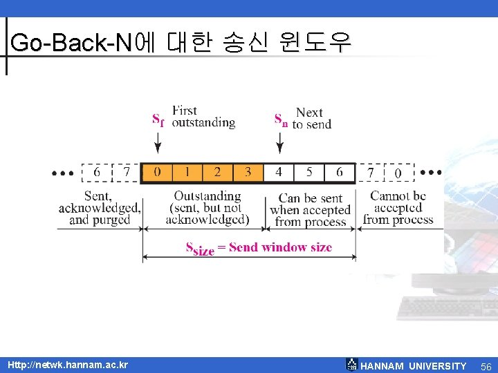 Go-Back-N에 대한 송신 윈도우 Http: //netwk. hannam. ac. kr HANNAM UNIVERSITY 56