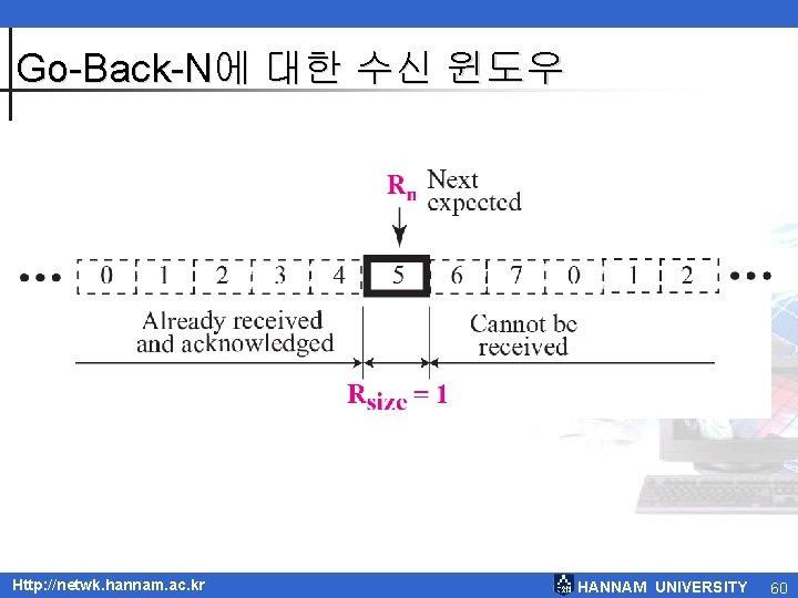 Go-Back-N에 대한 수신 윈도우 Http: //netwk. hannam. ac. kr HANNAM UNIVERSITY 60