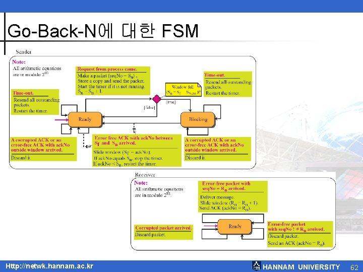 Go-Back-N에 대한 FSM Http: //netwk. hannam. ac. kr HANNAM UNIVERSITY 62