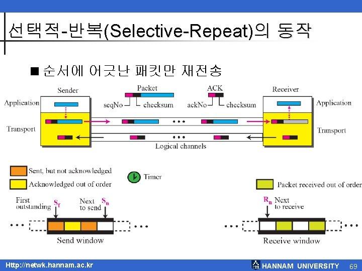 선택적-반복(Selective-Repeat)의 동작 <순서에 어긋난 패킷만 재전송 Http: //netwk. hannam. ac. kr HANNAM UNIVERSITY 69