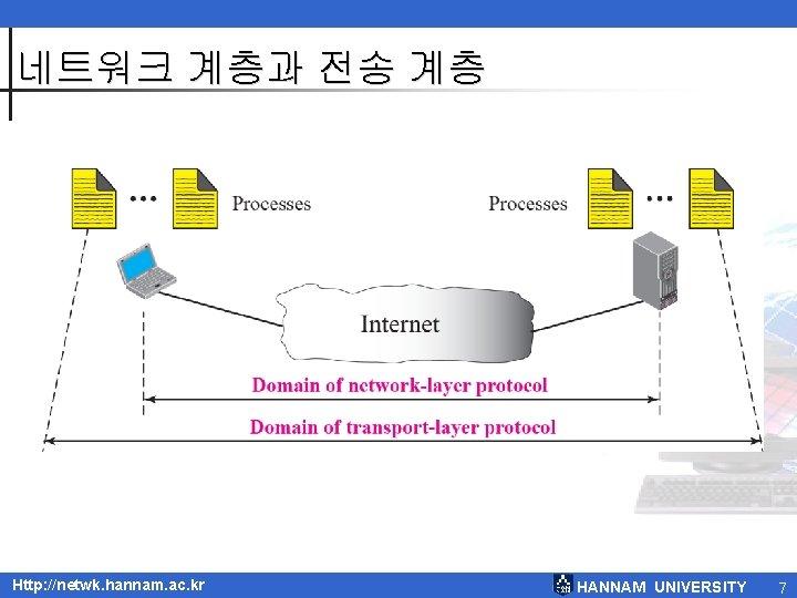 네트워크 계층과 전송 계층 Http: //netwk. hannam. ac. kr HANNAM UNIVERSITY 7