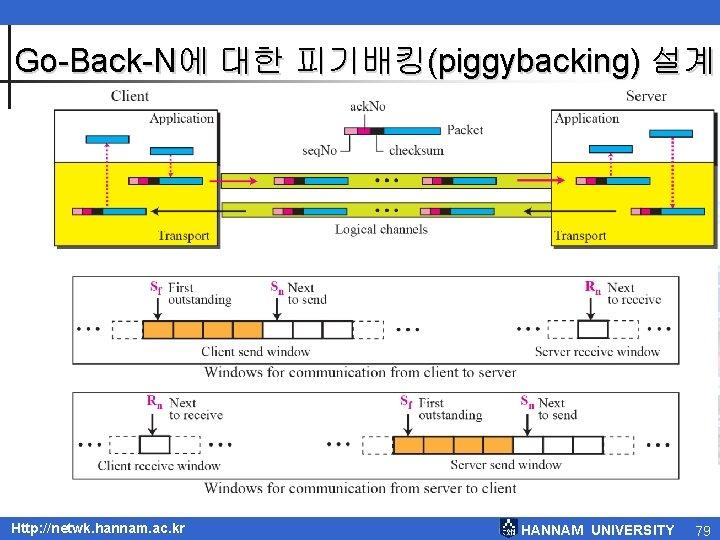 Go-Back-N에 대한 피기배킹(piggybacking) 설계 Http: //netwk. hannam. ac. kr HANNAM UNIVERSITY 79
