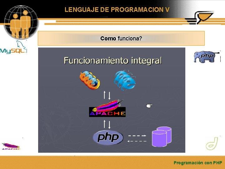 LENGUAJE DE PROGRAMACION V Como funciona? Programación con PHP