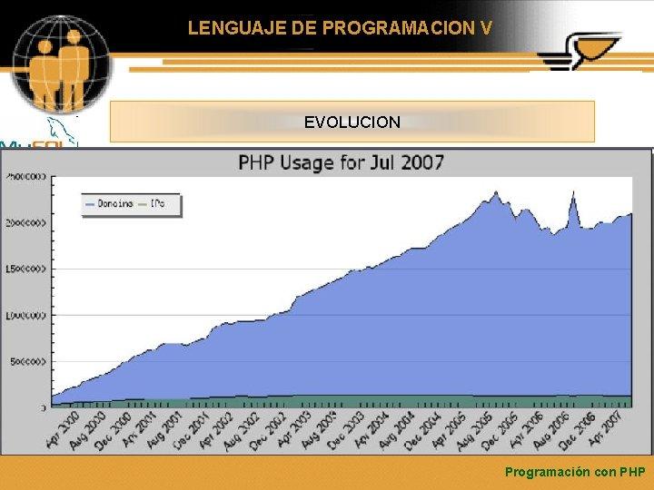 LENGUAJE DE PROGRAMACION V EVOLUCION Programación con PHP