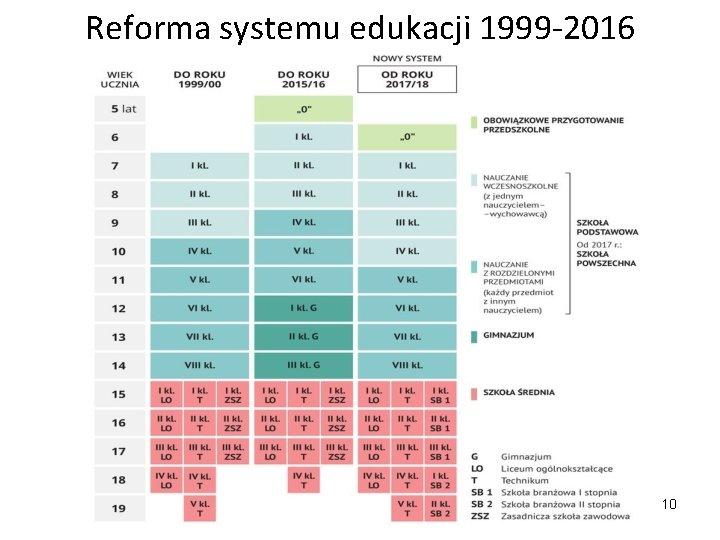 Reforma systemu edukacji 1999 -2016 10