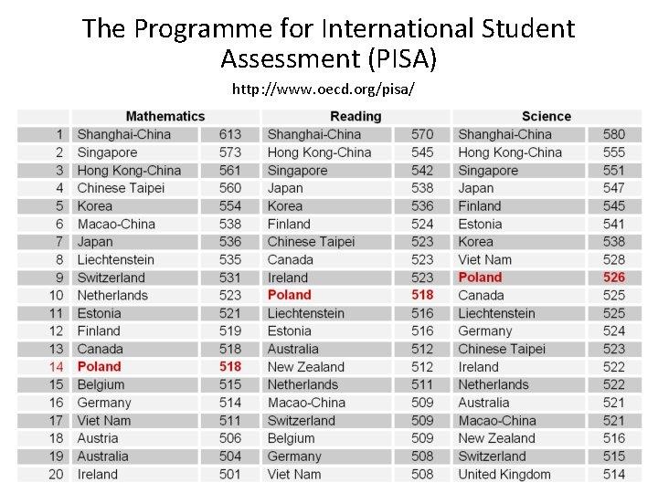 The Programme for International Student Assessment (PISA) http: //www. oecd. org/pisa/ 4
