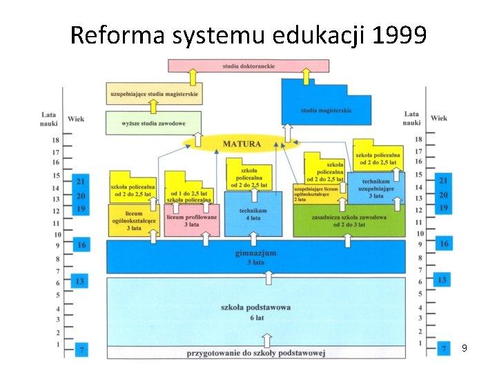 Reforma systemu edukacji 1999 9
