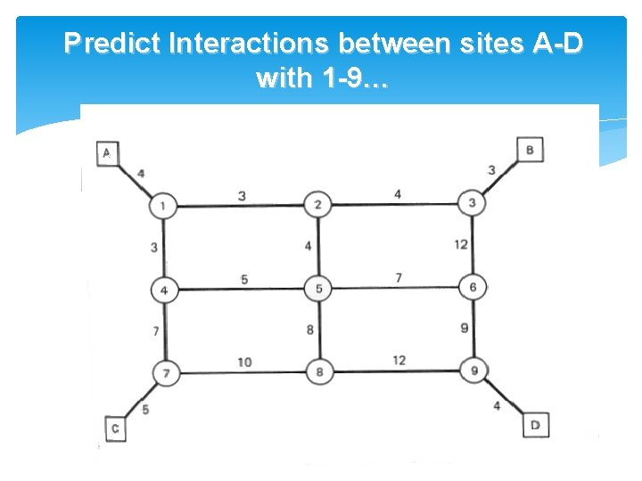 Predict Interactions between sites A-D with 1 -9…