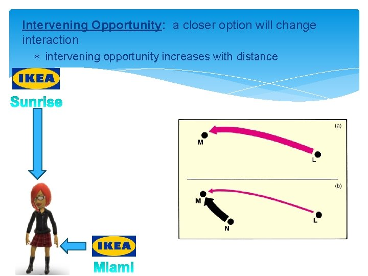 Intervening Opportunity: a closer option will change interaction intervening opportunity increases with distance