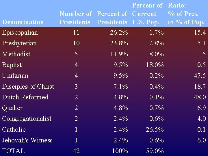 Denomination Percent of Ratio: Number of Percent of Current % of Presidents U. S.