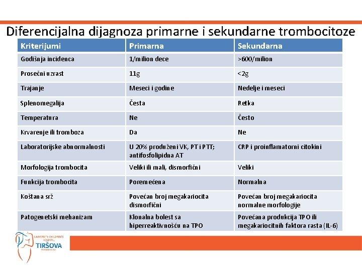 Diferencijalna dijagnoza primarne i sekundarne trombocitoze Kriterijumi Primarna Sekundarna Godišnja incidenca 1/milion dece >600/milion