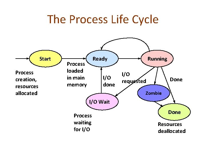 The Process Life Cycle Start Process creation, resources allocated Ready Process loaded in main