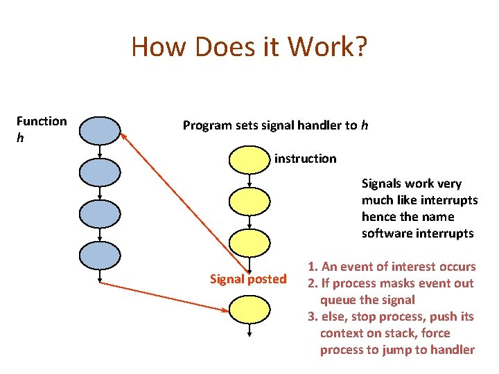 How Does it Work? Function h Program sets signal handler to h instruction Signals