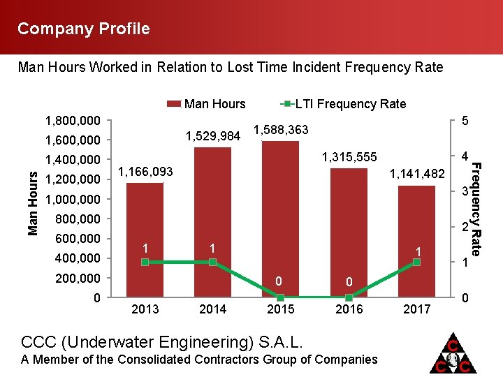 Company Profile Man Hours Worked in Relation to Lost Time Incident Frequency Rate Man