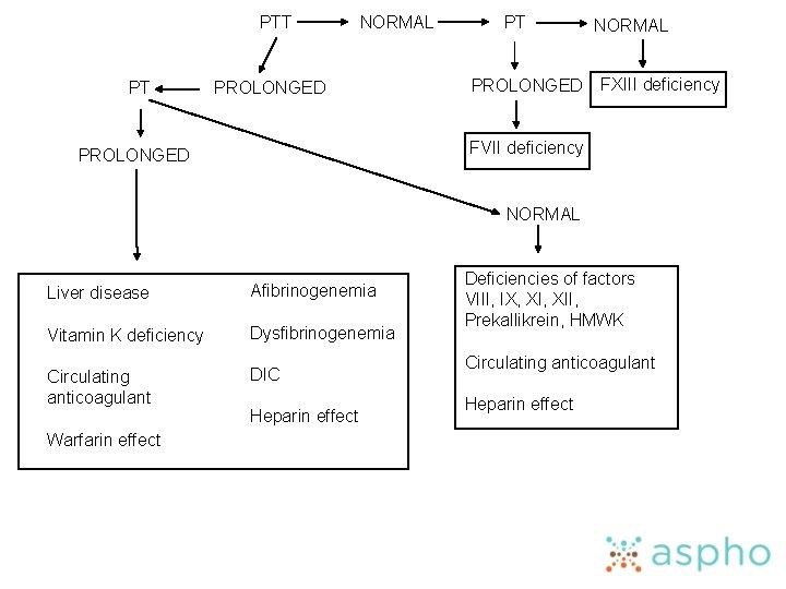 PTT PT NORMAL PROLONGED PT PROLONGED NORMAL FXIII deficiency FVII deficiency PROLONGED NORMAL Liver