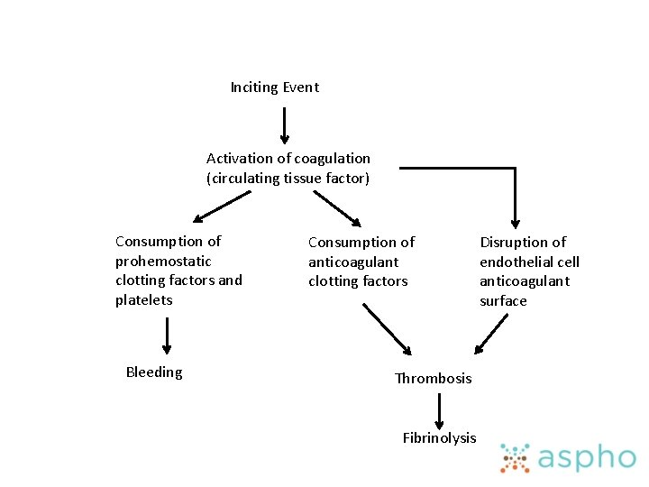 Inciting Event Activation of coagulation (circulating tissue factor) Consumption of prohemostatic clotting factors and